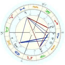 Entertainment: Jupiter 2 - natal chart (Placidus)