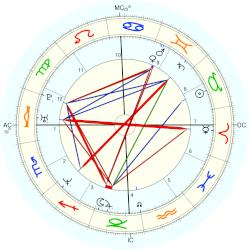 The Rock - natal chart (Placidus)