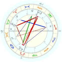 Crown Prince Moulay Al-Hassan - natal chart (Placidus)