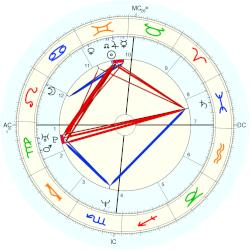 Mike Gordon - natal chart (Placidus)