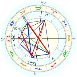 Nation: Republic of Iraq - natal chart (Placidus)