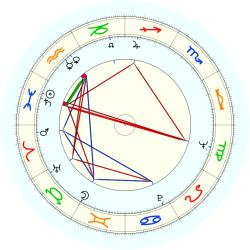 Richard John Egan - natal chart (noon, no houses)