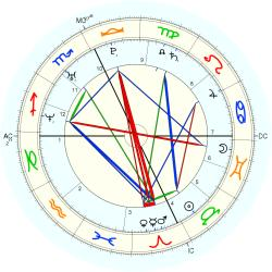 Arissa Hill - natal chart (Placidus)