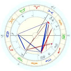 Beatrice Milly McCartney - natal chart (Placidus)