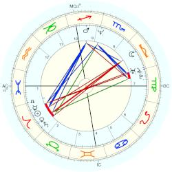 Princess of Venice and Piedmont Clotilde - natal chart (Placidus)