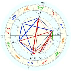 Louise Windsor - natal chart (Placidus)