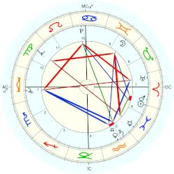 Willie Brown - natal chart (Placidus)