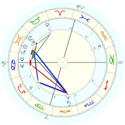 John Edwards - natal chart (Placidus)