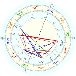 Howard Dean - natal chart (Placidus)