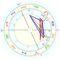 Chris Dodd - natal chart (Placidus)