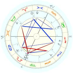 Julia Glass - natal chart (Placidus)