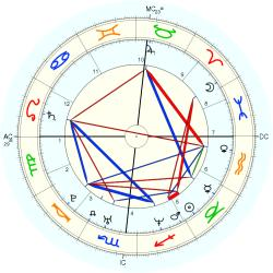 Aaron Stanford - natal chart (Placidus)