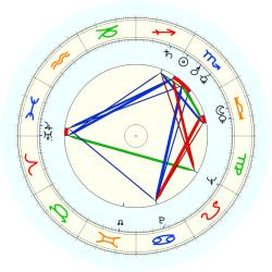 Estelle Parsons - natal chart (noon, no houses)