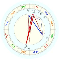 Agnes Moorehead - natal chart (noon, no houses)