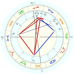 Jay Harrington - natal chart (Placidus)
