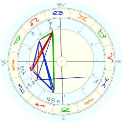 Mike Sherman - natal chart (Placidus)