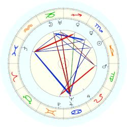 Gertrude Ederle - natal chart (noon, no houses)