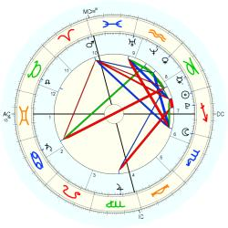 Charles Spencer Crowe - natal chart (Placidus)