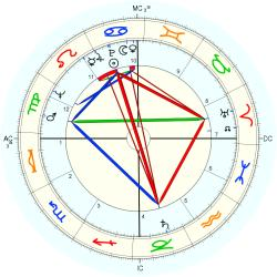 Thomas Kelly - natal chart (Placidus)