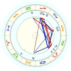 Wilton Gregory - natal chart (noon, no houses)