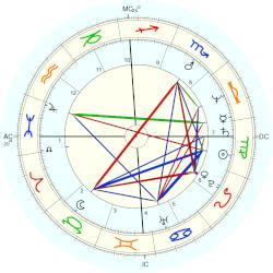 Phil McGraw - natal chart (Placidus)