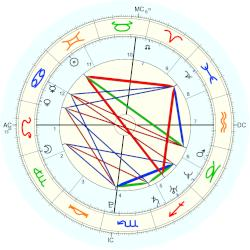 Ashley Olsen - natal chart (Placidus)