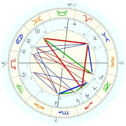 Mary-Kate Olsen - natal chart (Placidus)