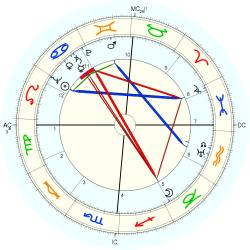 Accident: Steamer capsizing - natal chart (Placidus)
