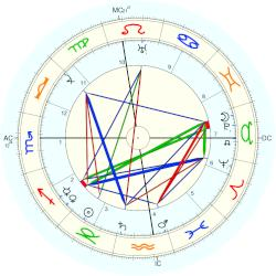 Al E. Smith - natal chart (Placidus)