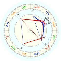 Viggo Mortensen - natal chart (noon, no houses)