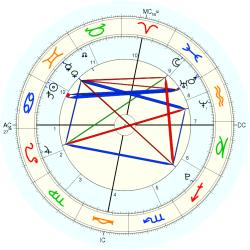 Diego Lockyer - natal chart (Placidus)