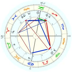 Astrology: AYA - natal chart (Placidus)