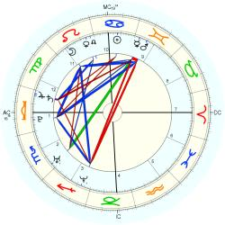 James Cassidy - natal chart (Placidus)
