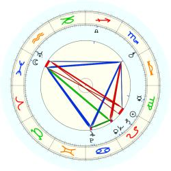 Mary McGrory - natal chart (noon, no houses)