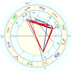 Queen of Spain Letizia - natal chart (Placidus)