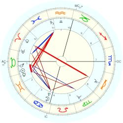 Don Bachardy - natal chart (Placidus)