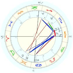 Willam Belli - natal chart (Placidus)