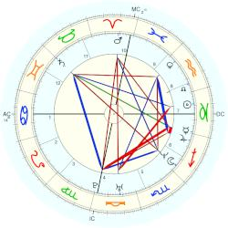 Priyanka Gandhi, horoscope for birth date 12 January 1972 ...