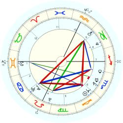 Jere Burns - natal chart (Placidus)