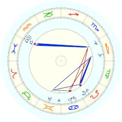 Gregory Hines - natal chart (noon, no houses)