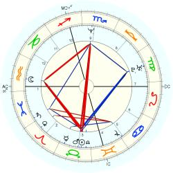 Thomas First - natal chart (Placidus)