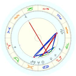 Elizabeth Edwards - natal chart (noon, no houses)