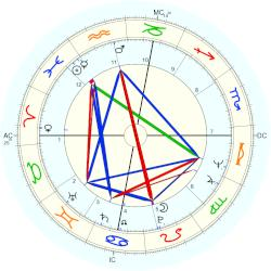 Barry Bostwick - natal chart (Placidus)