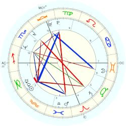 Sibel Edmonds - natal chart (Placidus)
