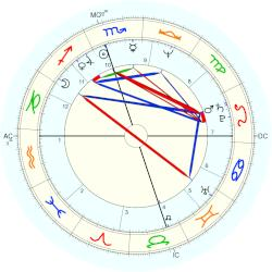 Bill (1947) Richardson - natal chart (Placidus)