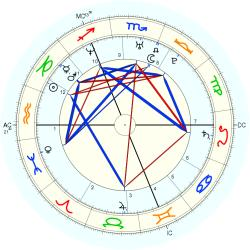 Orlando Bloom - natal chart (Placidus)