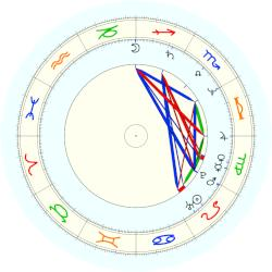 James E. McGreevey - natal chart (noon, no houses)