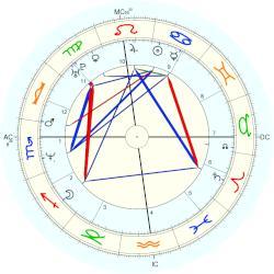 Vin Diesel Horoscope by Date of Birth | Horoscope of Vin ...