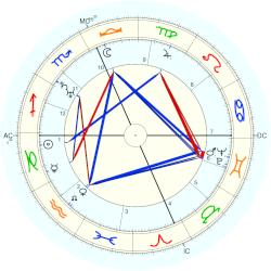 Roger Sessions - natal chart (Placidus)