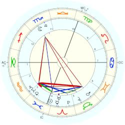 Edward William O'Sullivan - natal chart (Placidus)